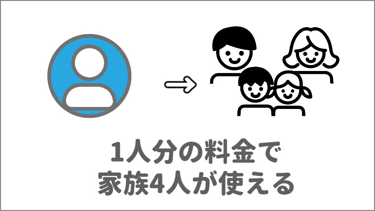 u-nextのよい口コミの1つのアカウントで家族4人が使えるの図解